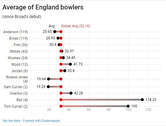 Average of England bowlers