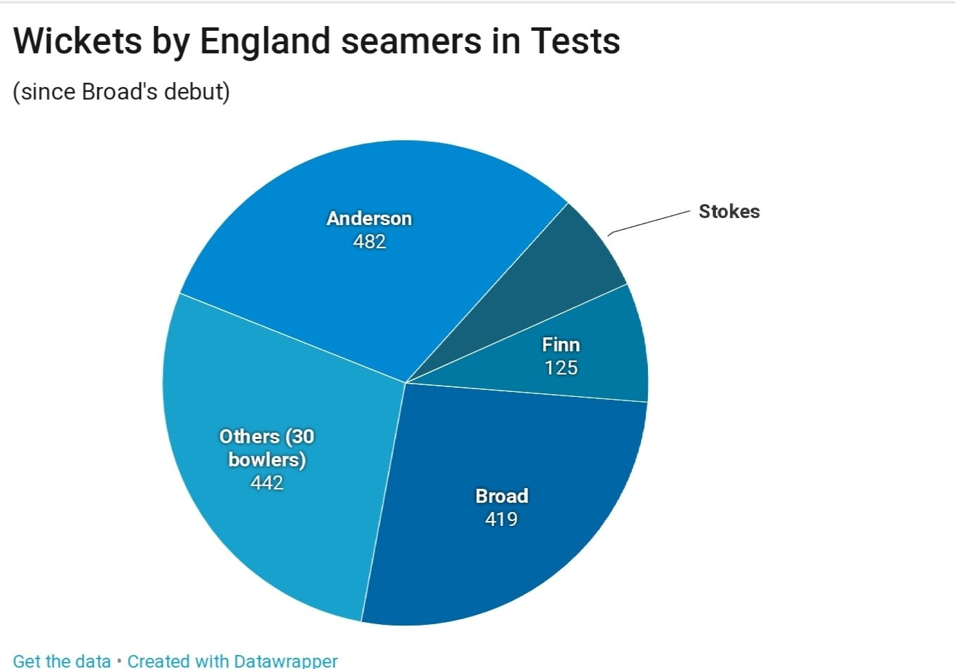England bowlers in Tests