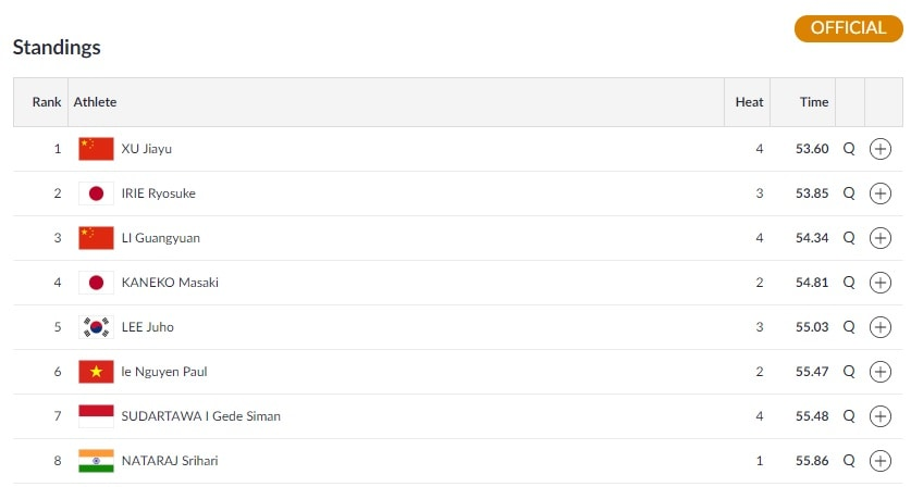 Men's 100m backstroke final line-up (Image: Asian Games)