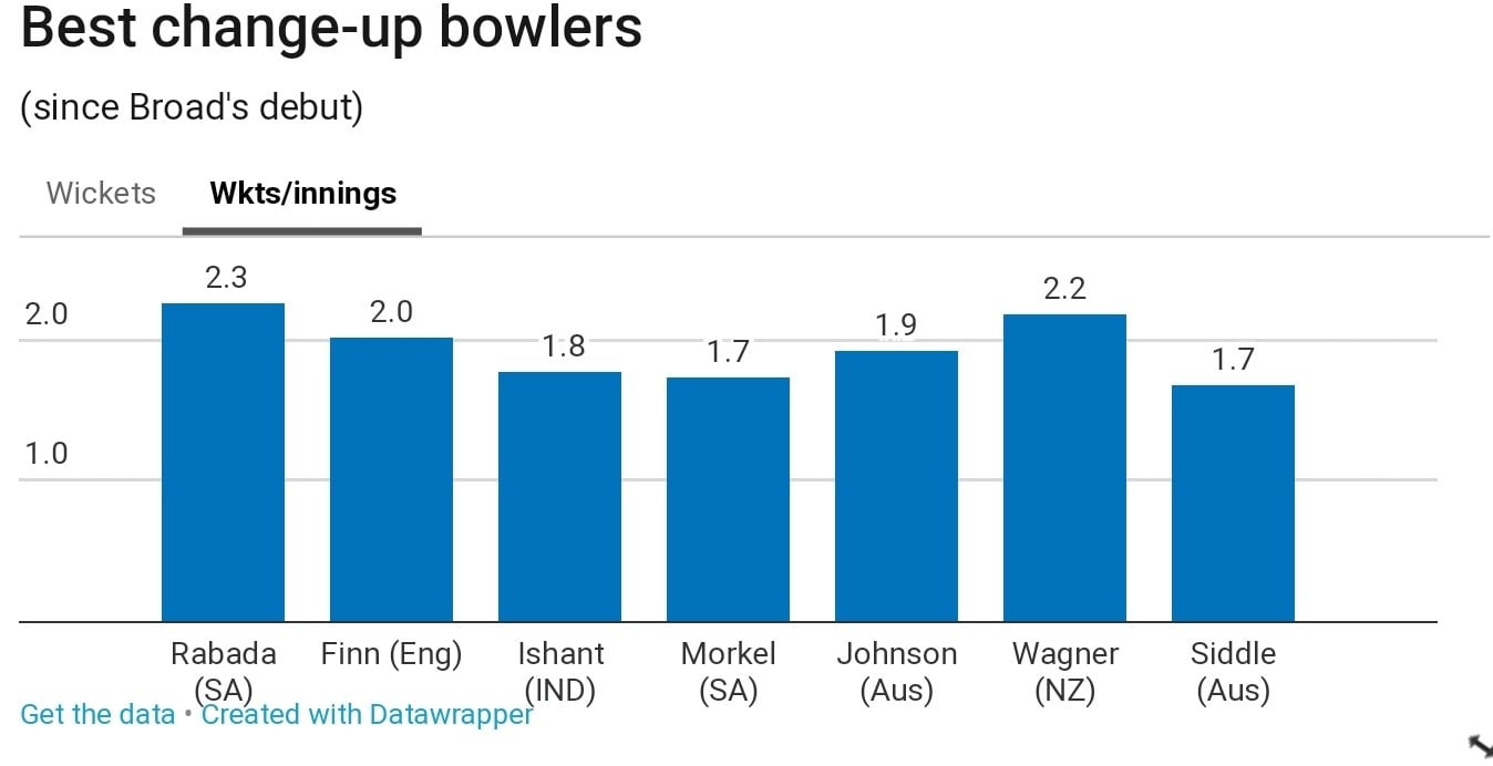 best change-up bowlers