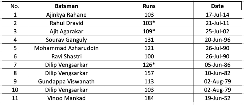 Indian Batsmen on Lord's Honours Board