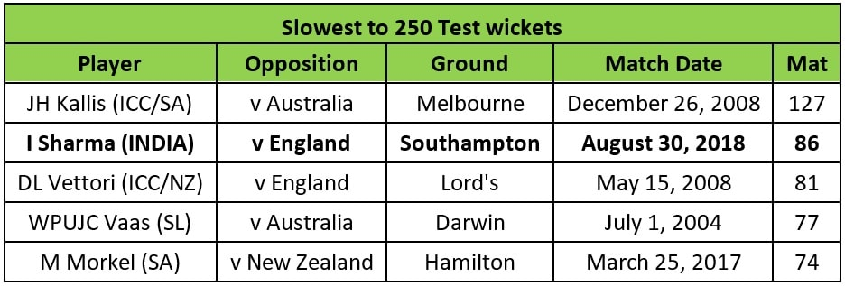 slowest 250 wickets