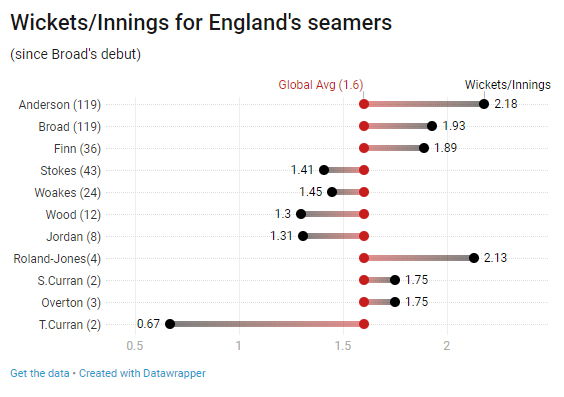 wickets per innings for England bowlers