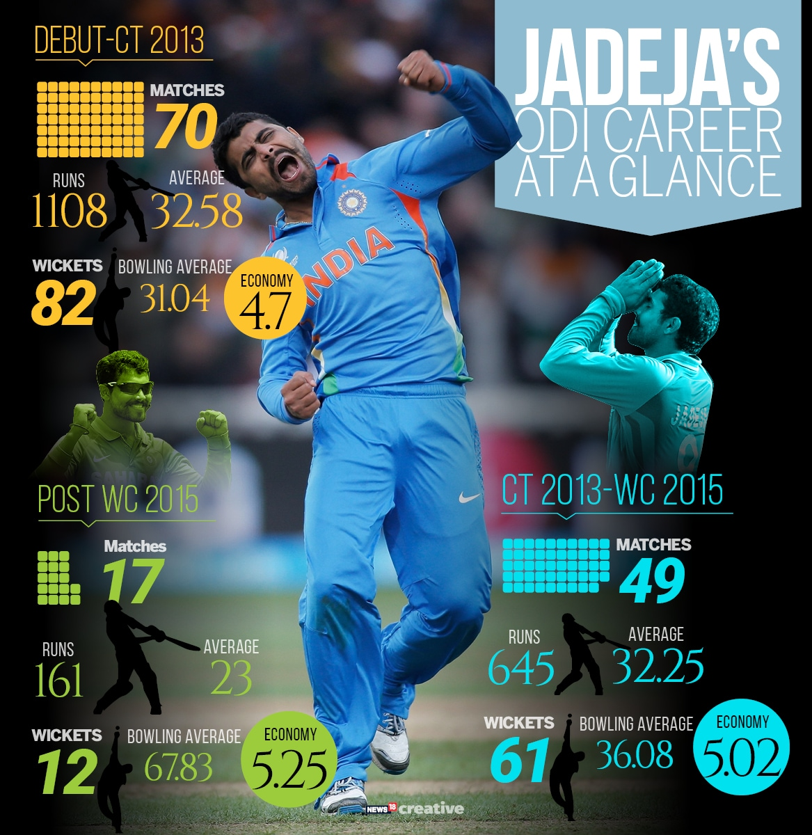 Jadeja ODI CAREER AT A GLANCE