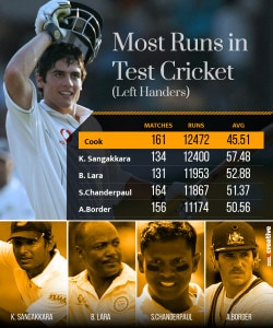 Most-Runs-in-Test-Cricket-Alastair Cook