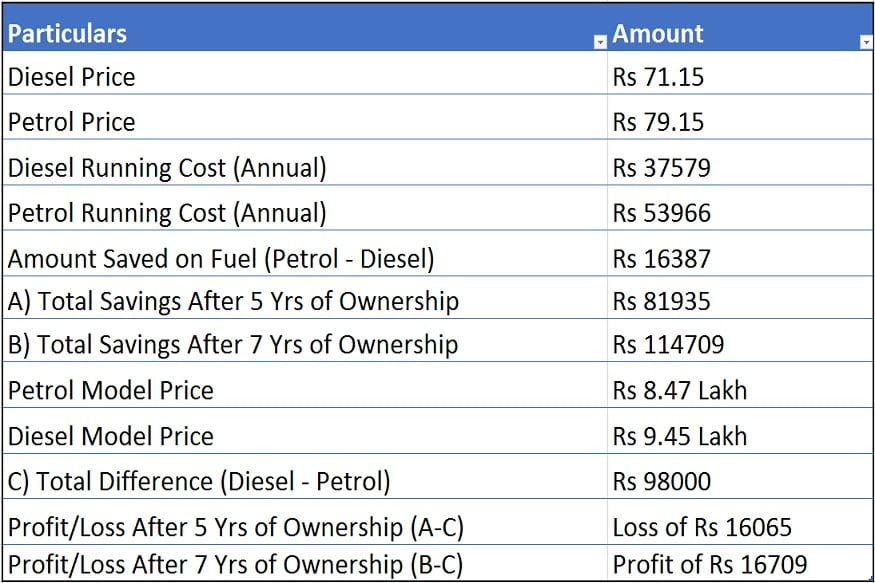 6eaec11021253b Let s calculate the running cost now (Formula   Annual Running  Average    Fuel Cost)- Diesel Car- 15000  28.4   71.15   Rs 37579