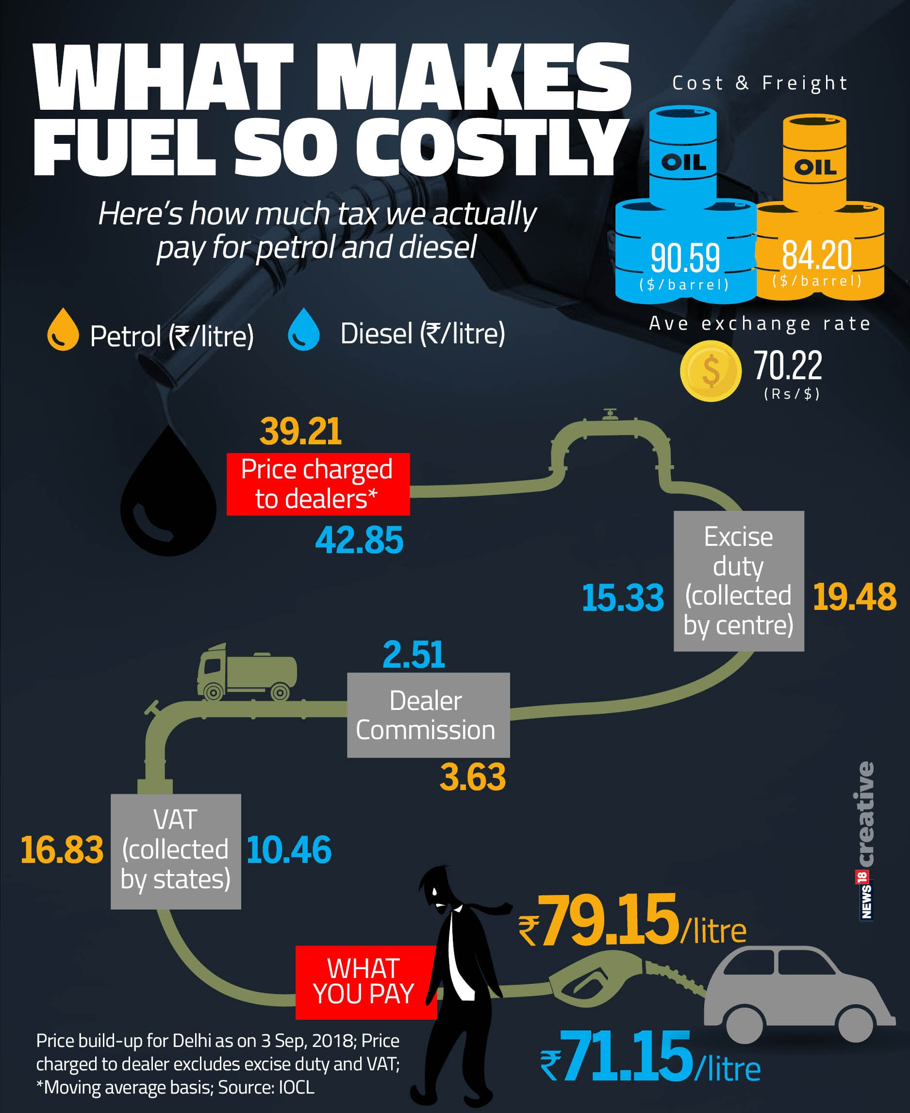 What makes fuel so costly