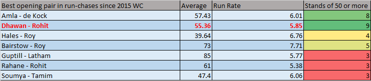best-in run-chases