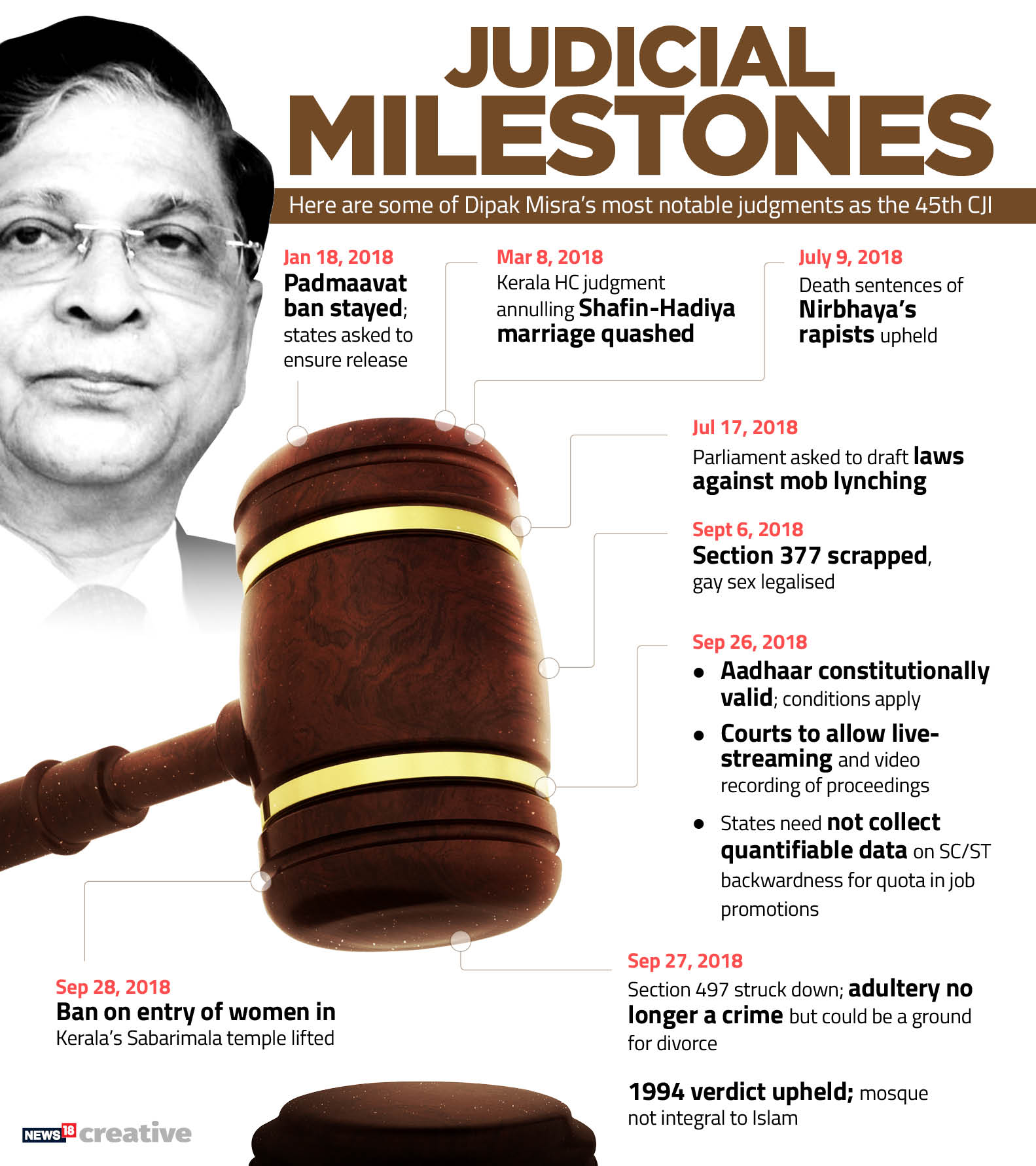 Dipak Misra Judgments