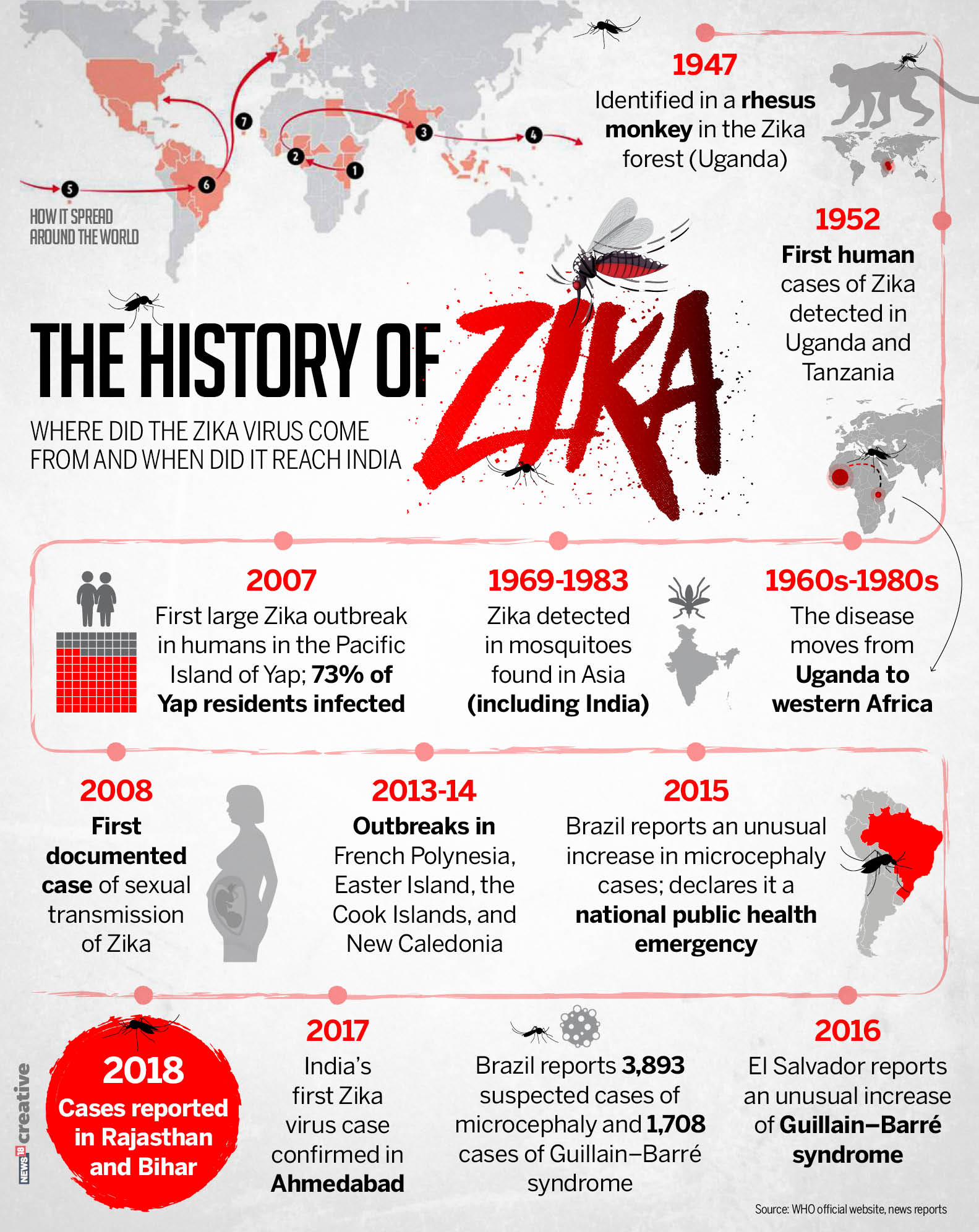 7 More Test Positive for Zika in Rajasthan Taking Total