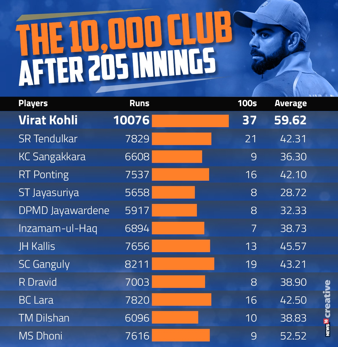 Kohli 10000 Updated (205)