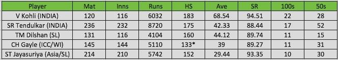Kohli numbers