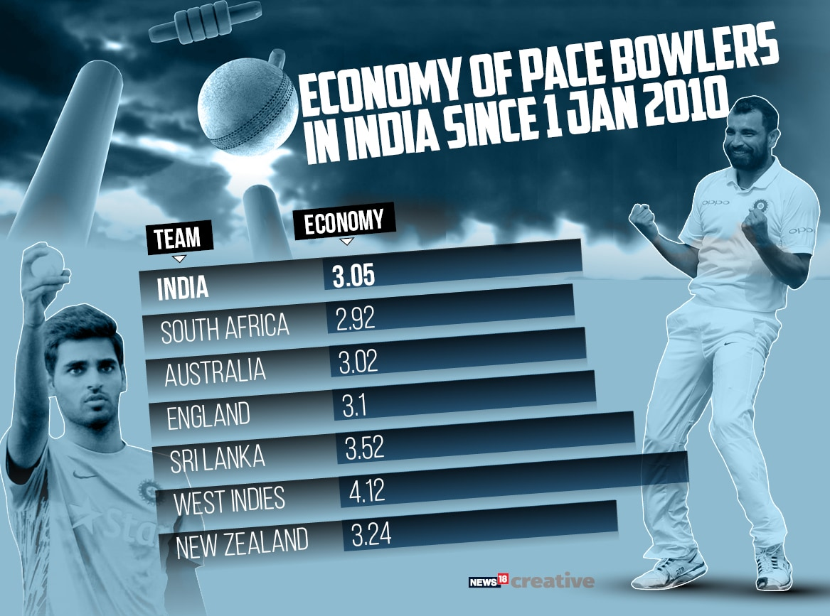 PACE BOWLERS 2