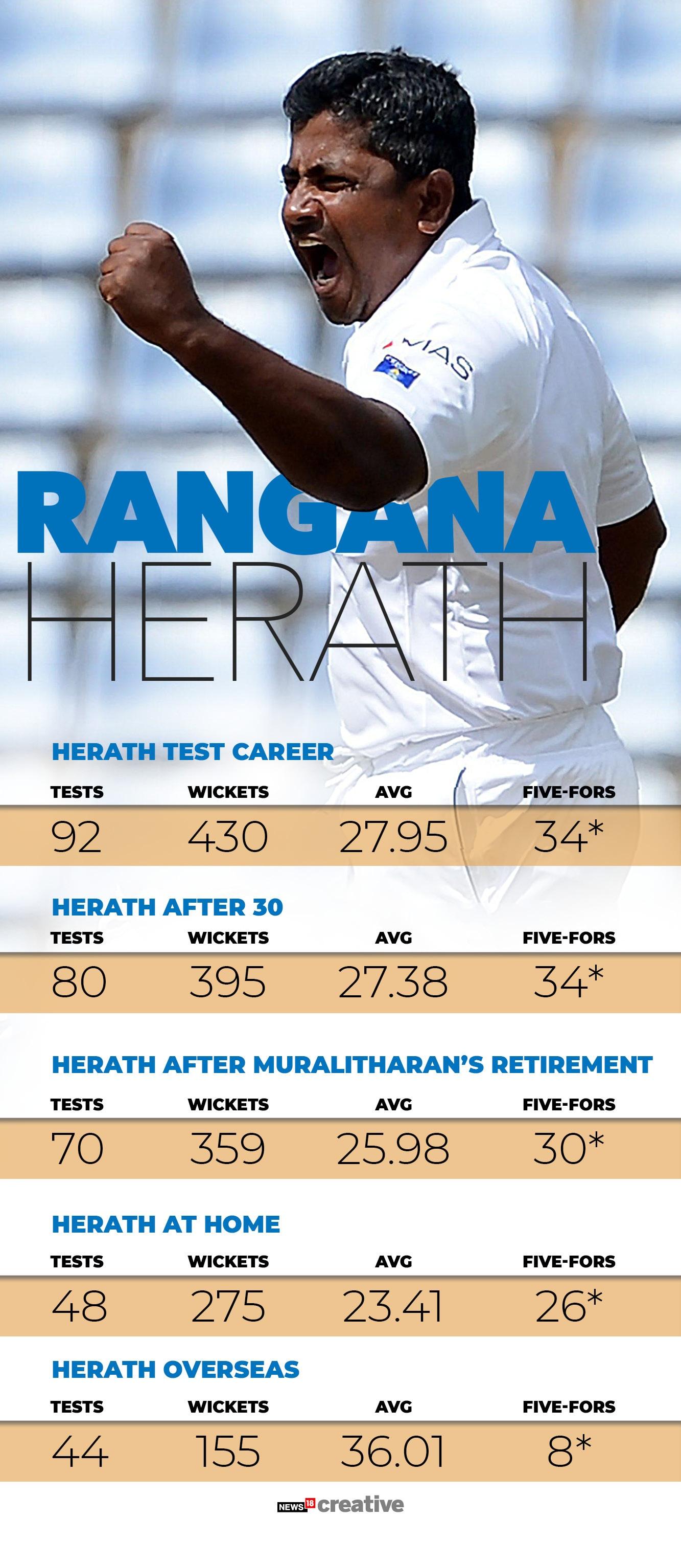 Rangana Herath (1)
