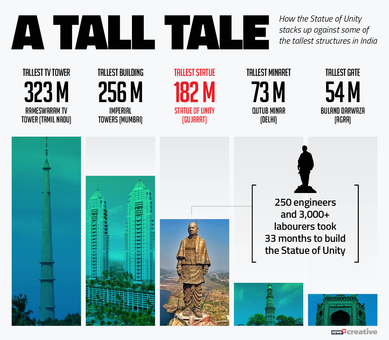 Statue of Unity vs other structures