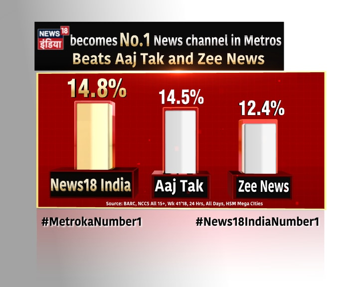 News18 India Surpasses Zee News and Aaj Tak to Become Most