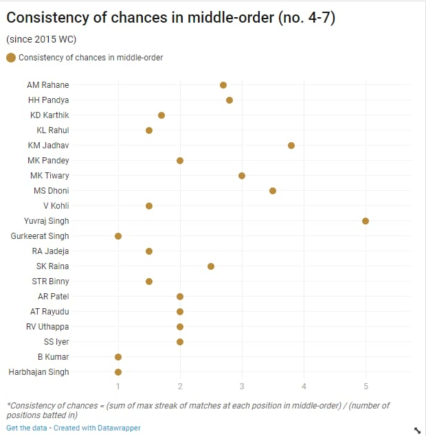 consistency of chances