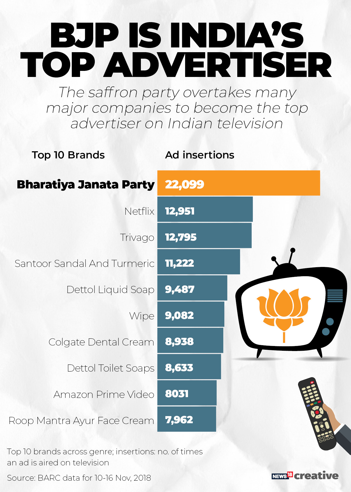 BJP Top advertiser