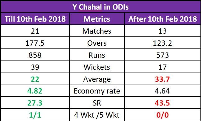 ChahalTab1