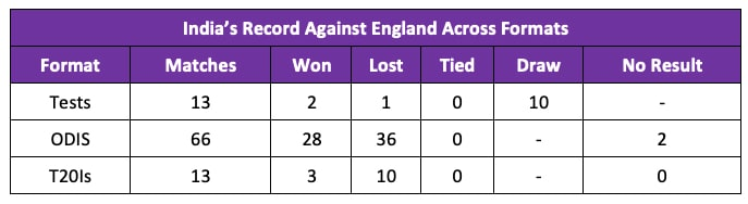 India's Record Against England across formats