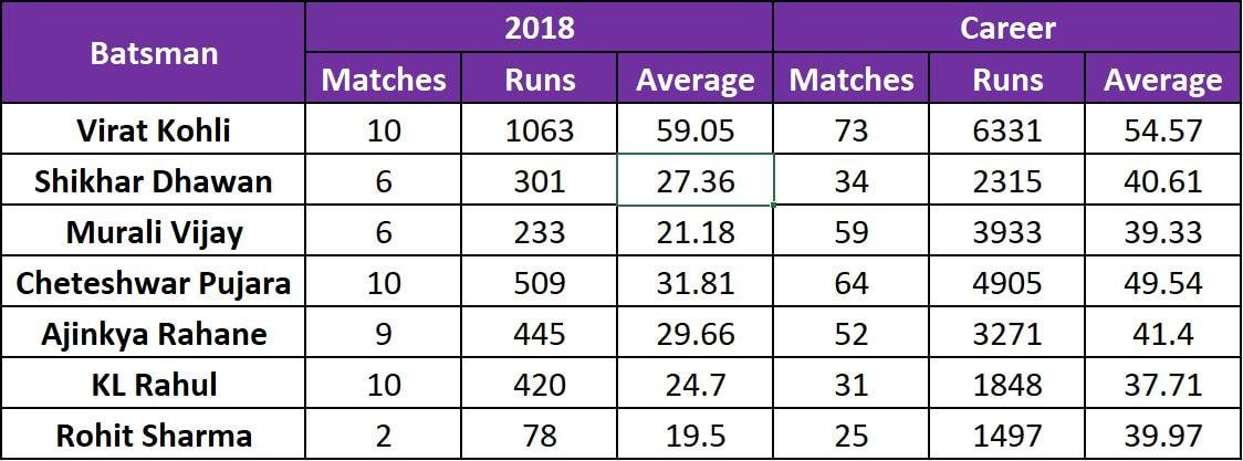 Batsmen Table