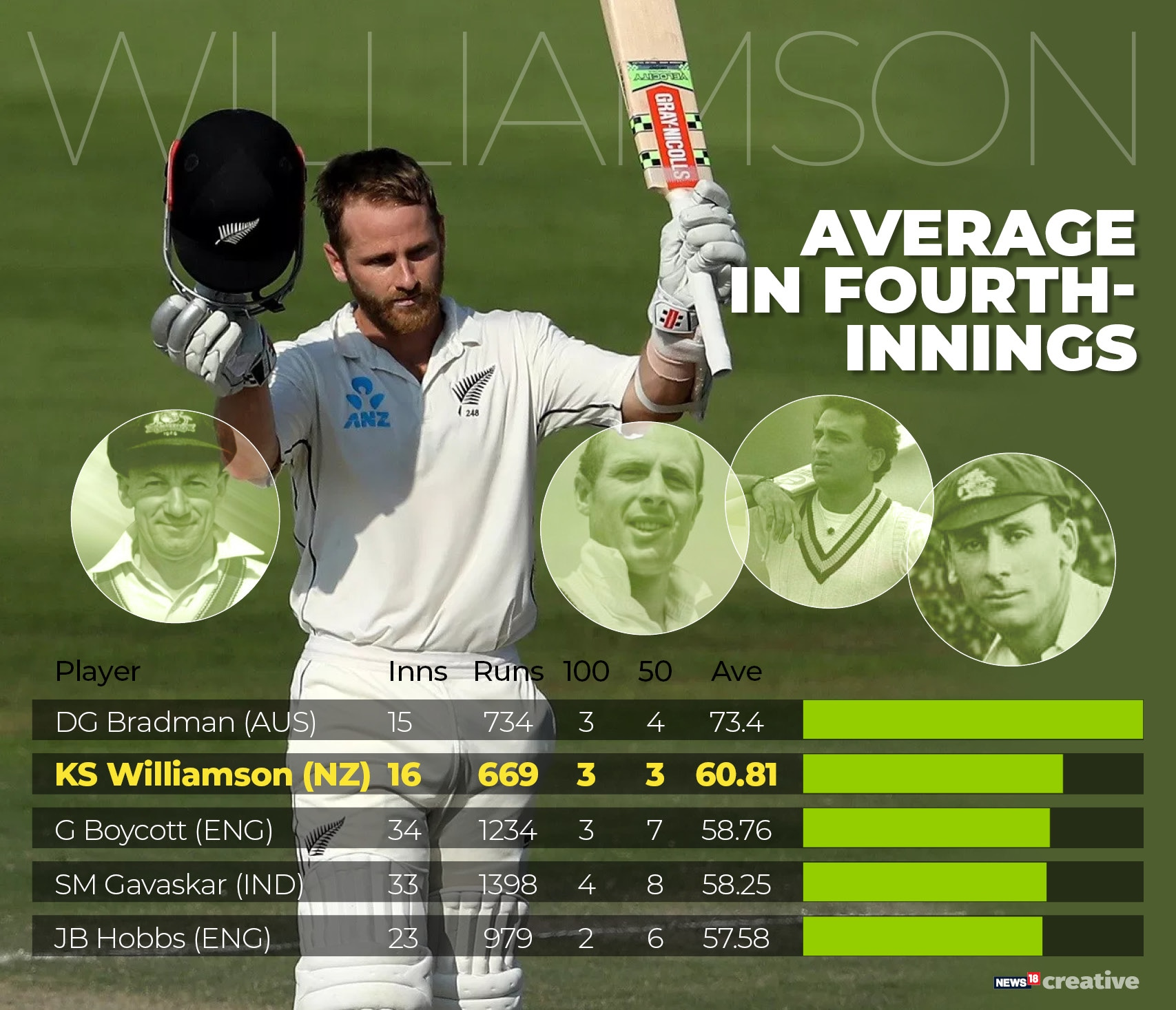 Kane Williamson 2