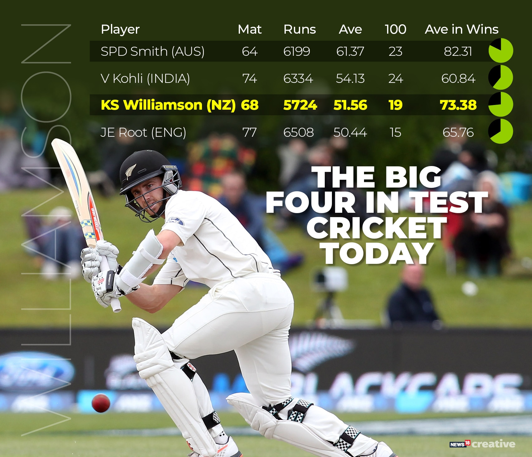 Kane Williamson 3