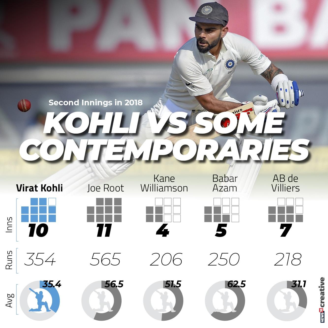 Kohli 2nd innings two