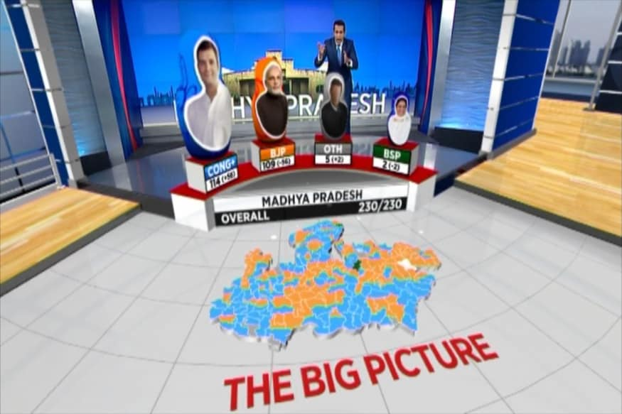 Election Results 2018: The Big Picture of Madhya Pradesh