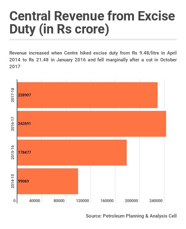 central-revenue-from-excise-duty