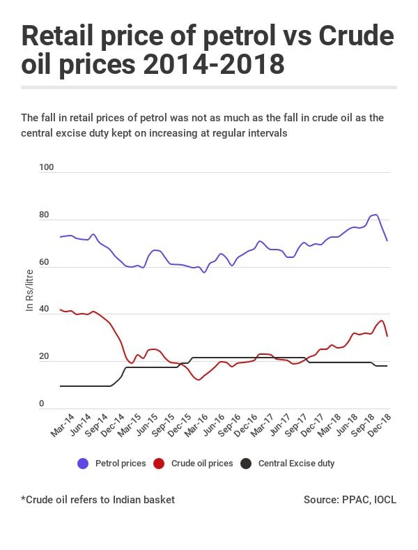Crude Oil Prices Rise Every Year  So Why Did You Pay More