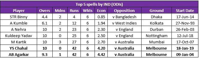 India vs Australia   In Numbers: Chahal's Career-best