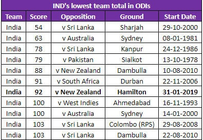 7th lowest india