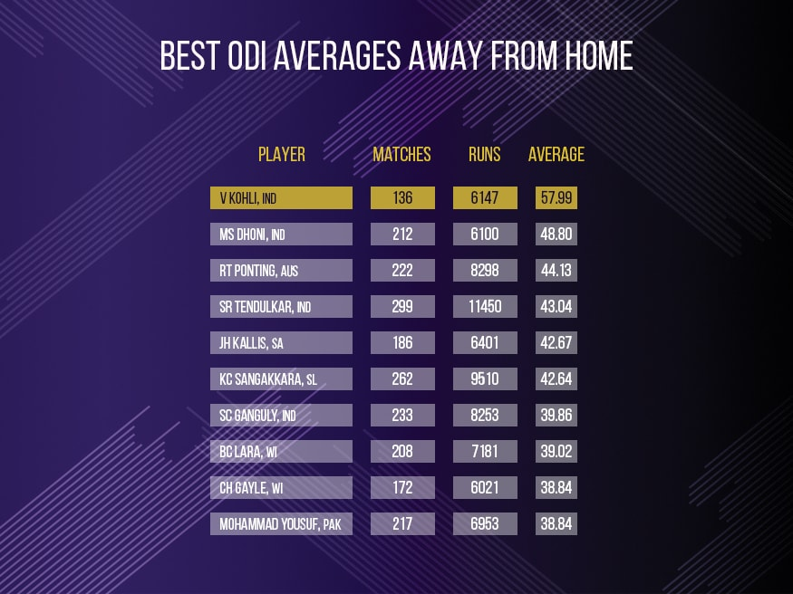 Best averages away from home in ODIs