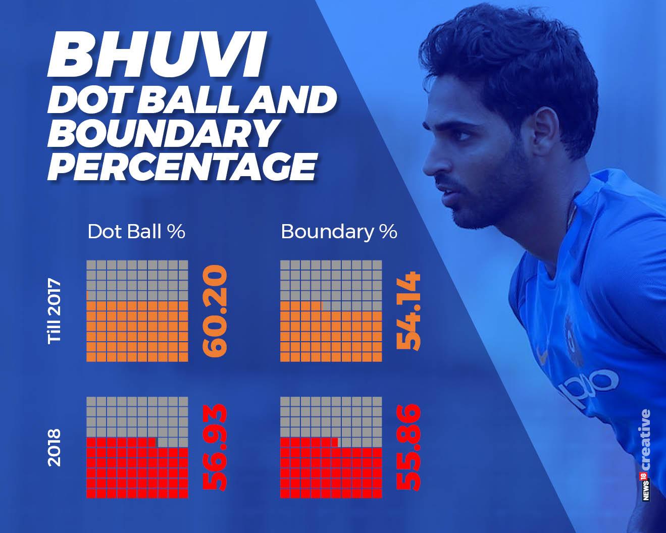 Bhuvi in ODIs 4