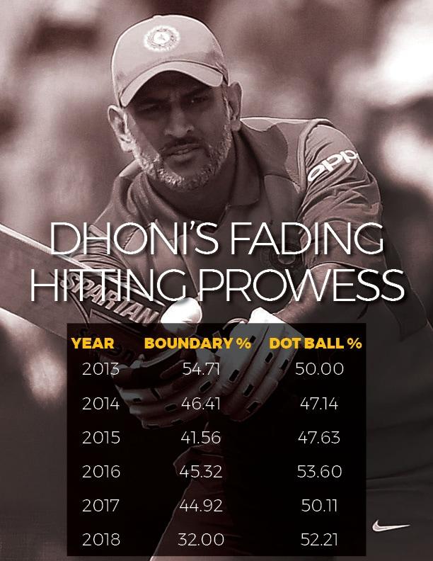 Dhoni ODI 3