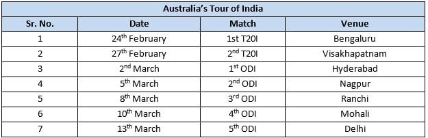 India vs Australia table