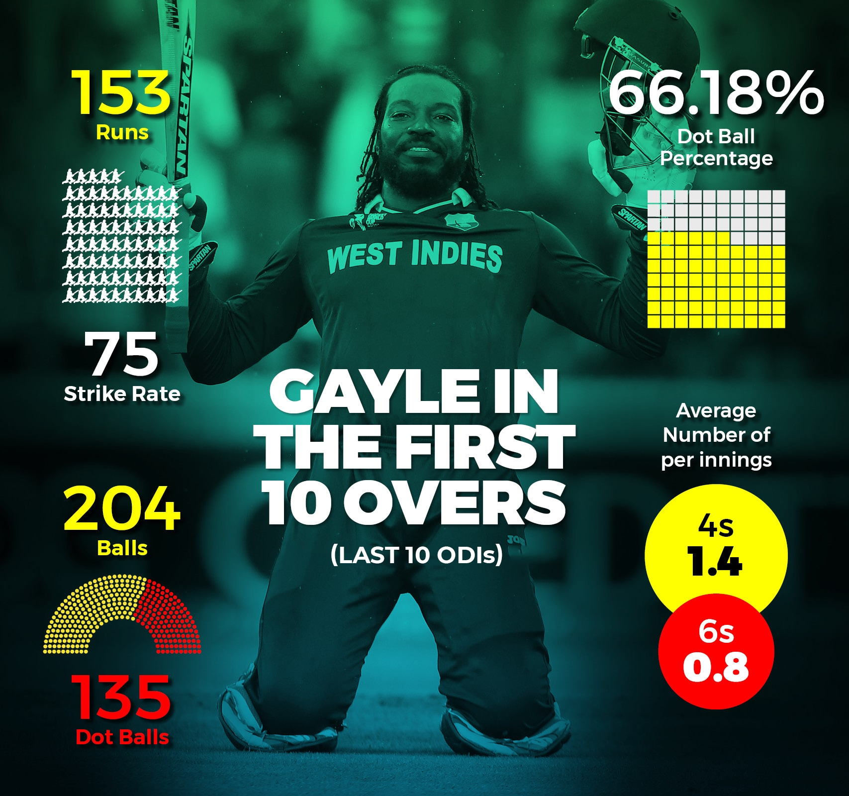 Chris Gayle2_Revised