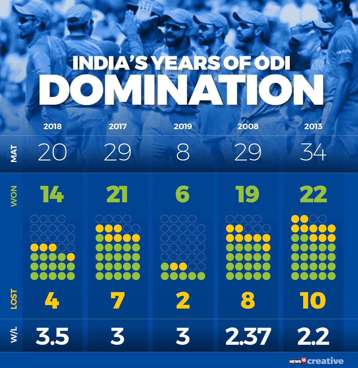India domination limited-overs_2
