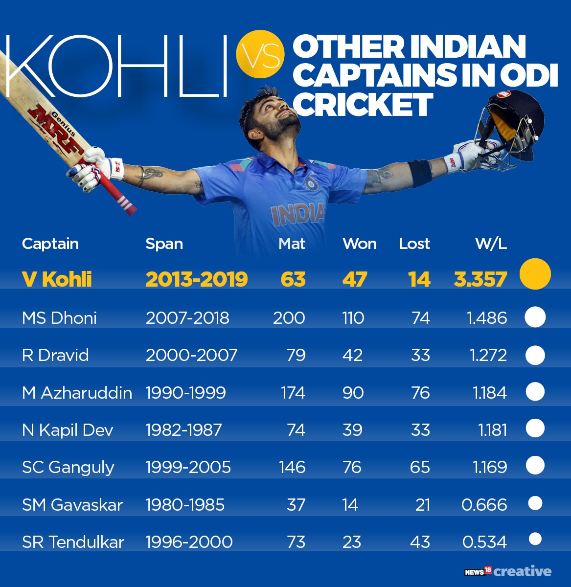 India domination limited-overs_3