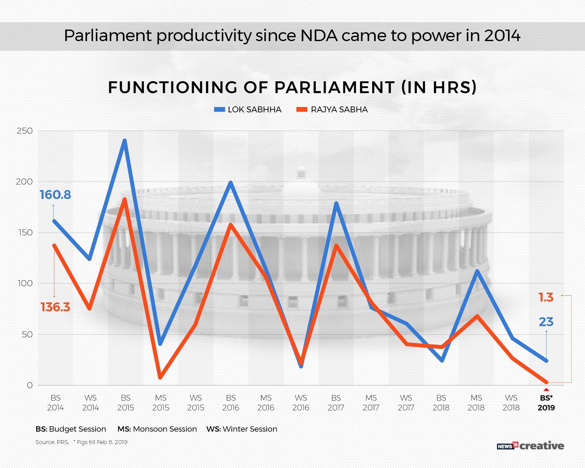Parliament Performance_2