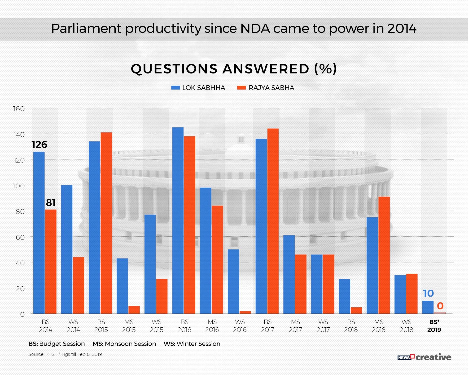 Parliament Performance_4