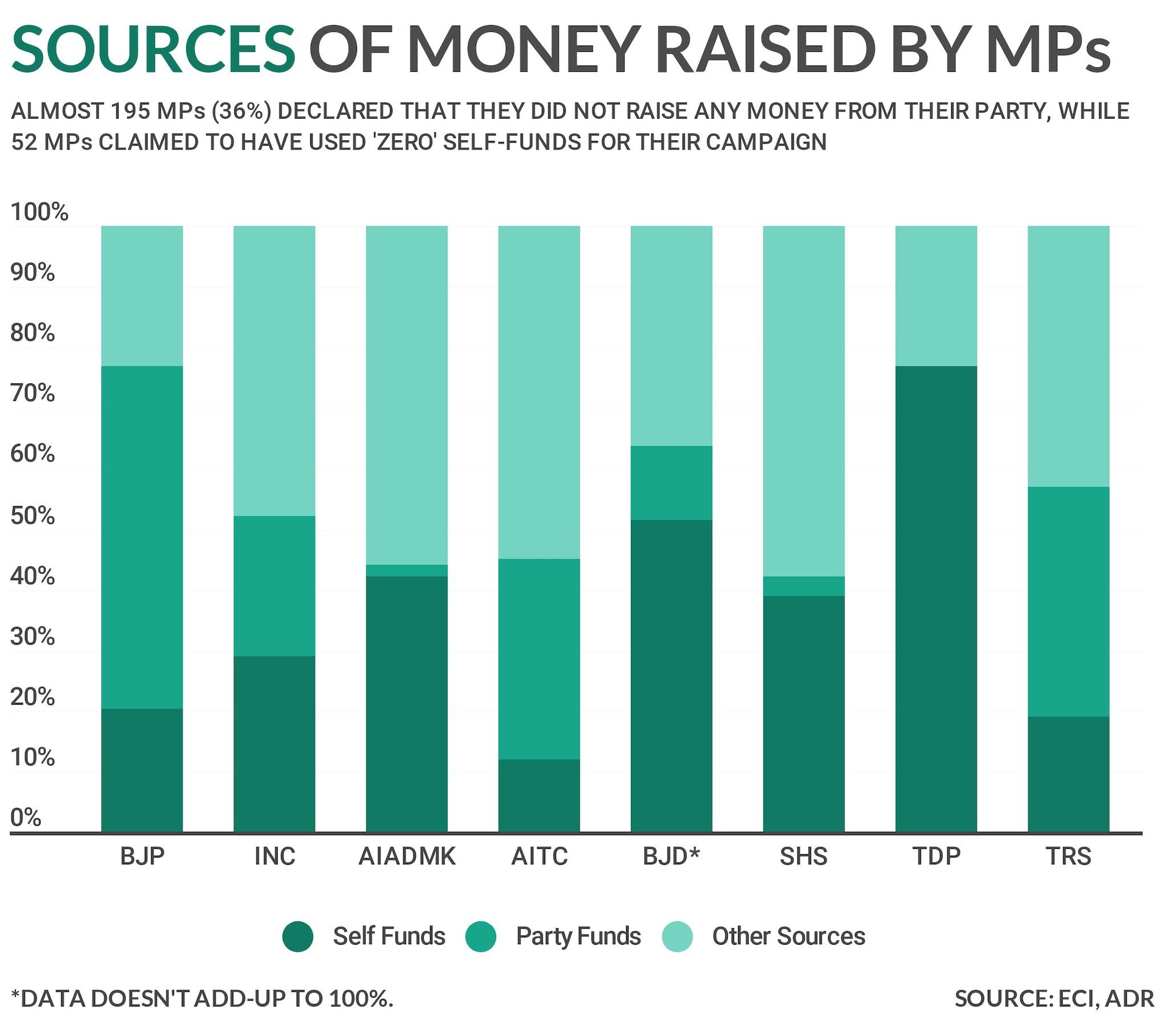 sources-of-money-raised