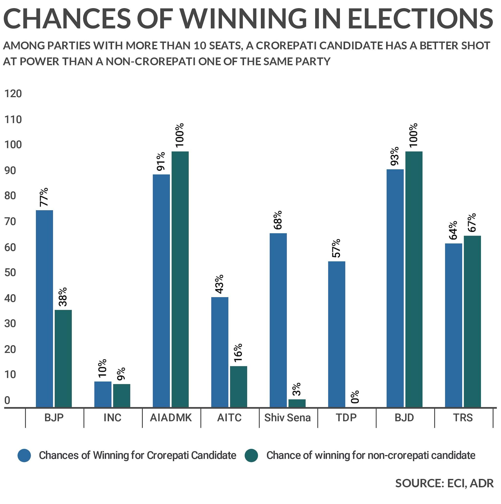 winning-chance