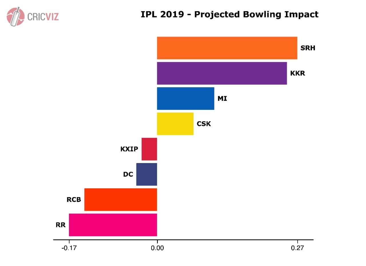 projected bowling impact