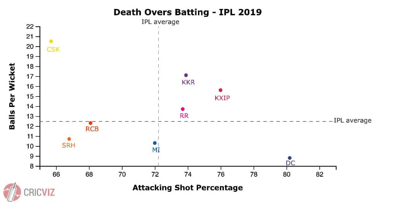 Death overs batting