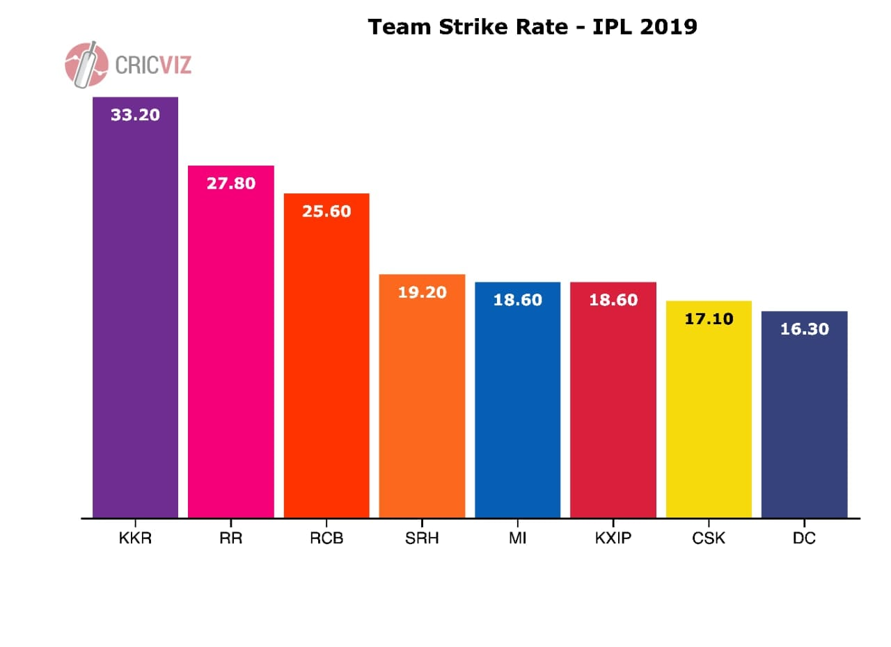 Team strike rate