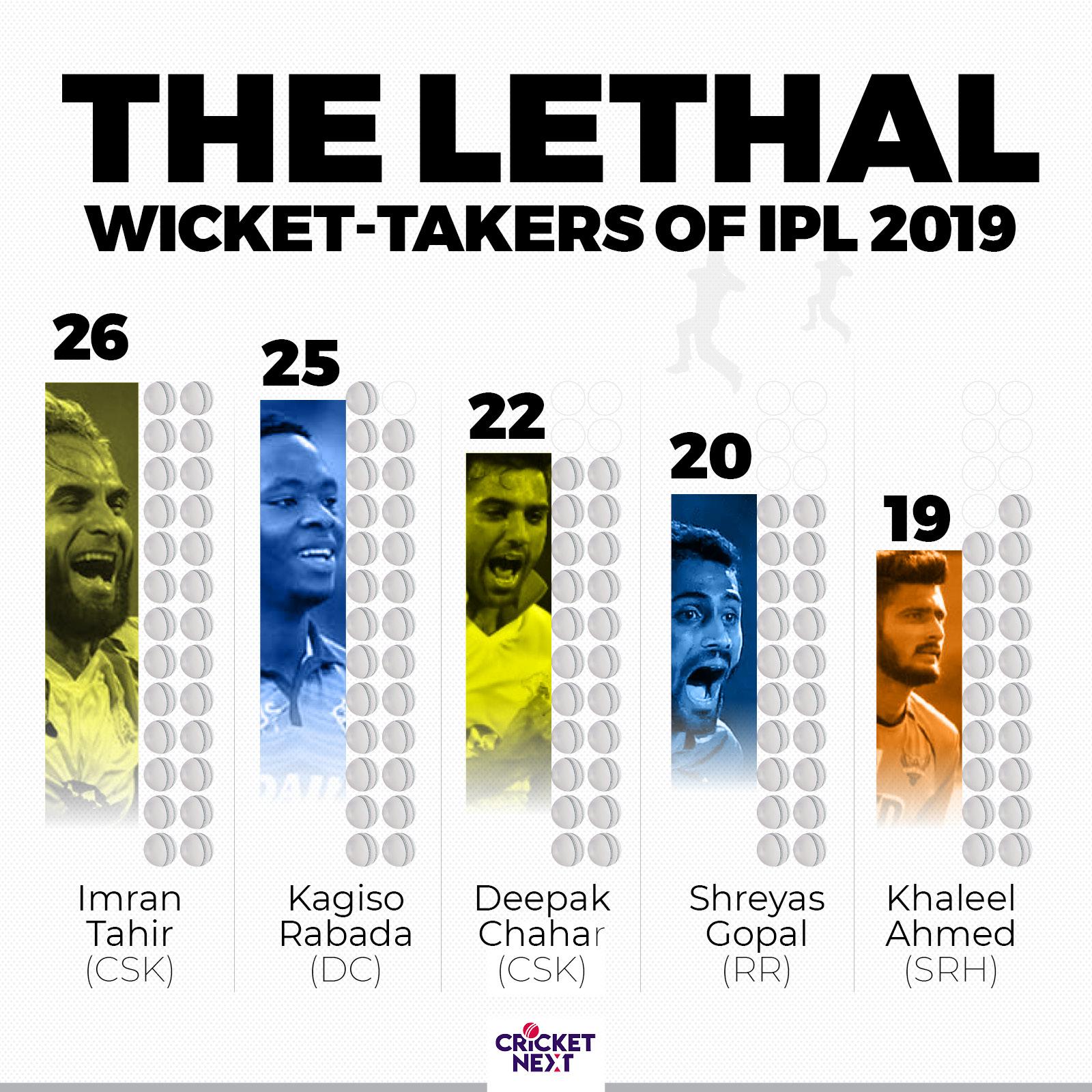 BIg Numbers IPL 20194