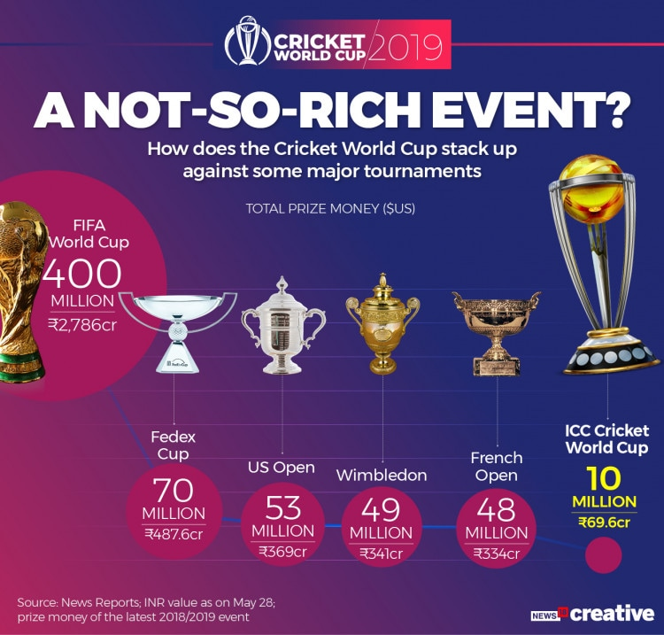 cwc prize money of major sports cricket cricket world cup