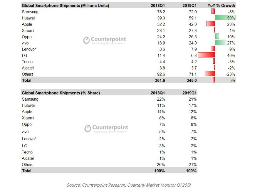 Counterpoint phone shipments Q1 2019